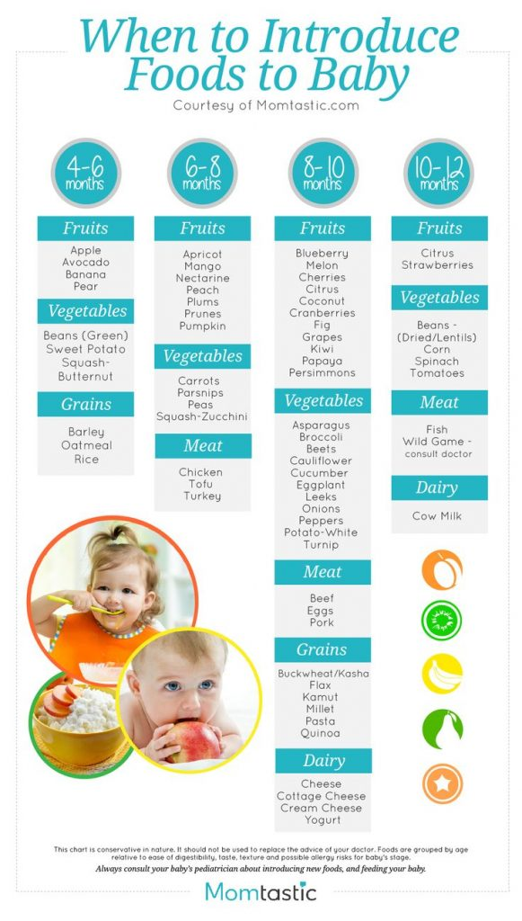 Great list and resources of things you need to know when introducing foods to baby